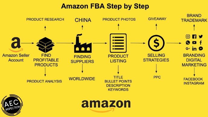 How do You Find the Best Suppliers for Amazon FBA in Turkey?