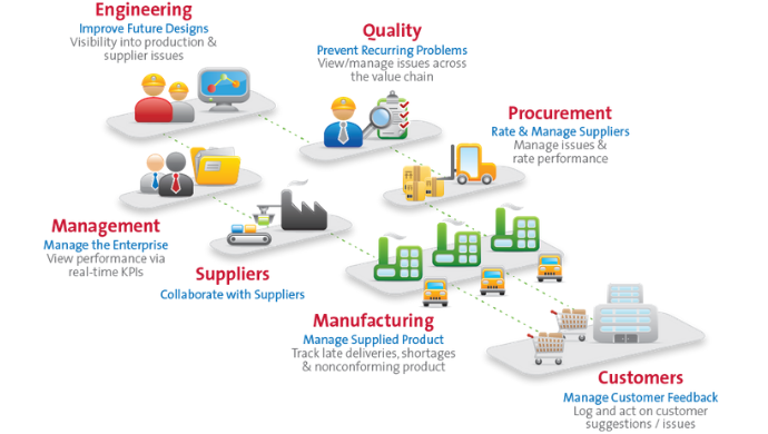 What is the Role of Factory Audits in Supplier Quality Management?
